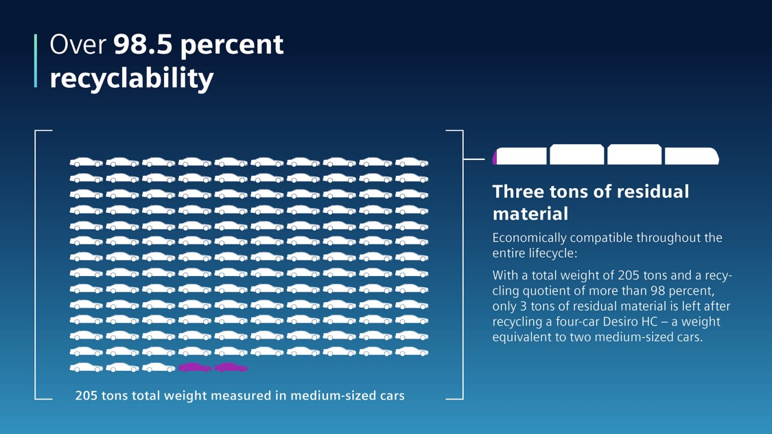 Graphic showing how high the recycling rate of the Desiro HC is