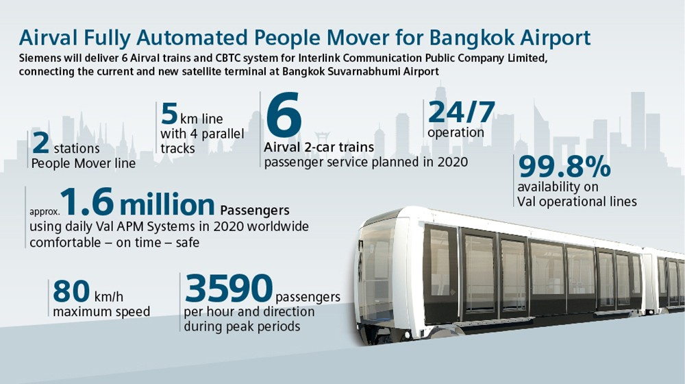 Siemens builds fully Automated People Mover at Bangkok