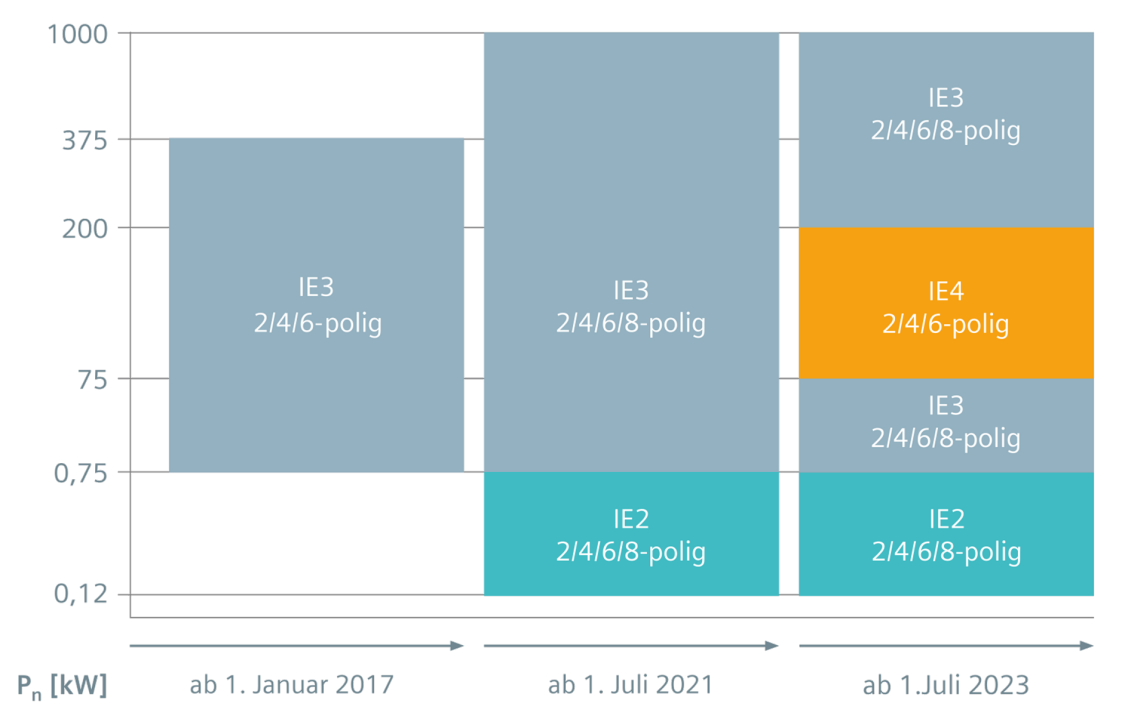 Übersicht der EU Verordnung 2019/1781