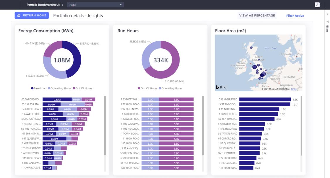 PowerBI portfolio benchmarking insights dashboard