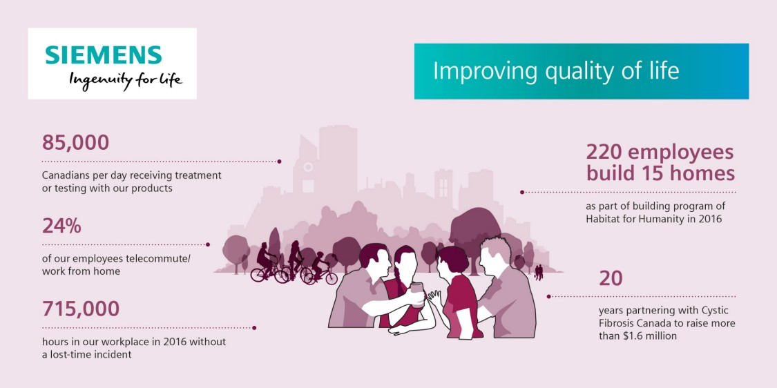 Business to Society | Sustainability | Siemens