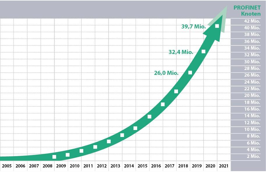 Grafik mit den PROFINET Knotenzahlen 2020 von der PROFIBUS Nutzerorganisation e.V. (PNO)