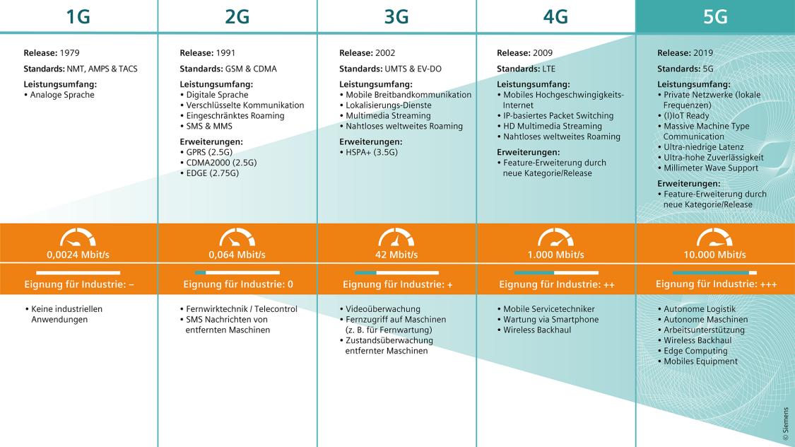Zeitstrahlgrafik 1G – 5G