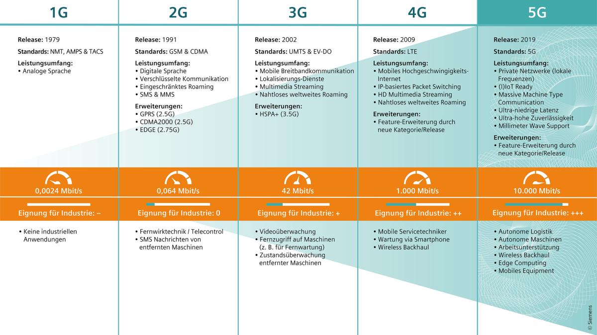 Infografik: Industrial 5G - Evolution