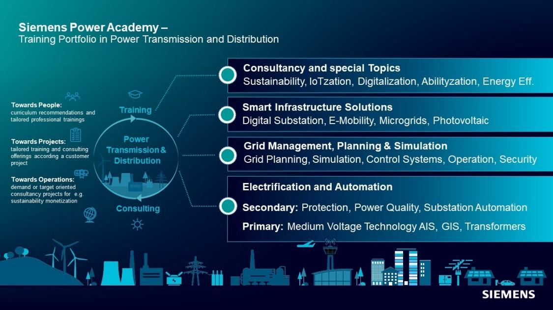 Siemens Power Academy Portfolio