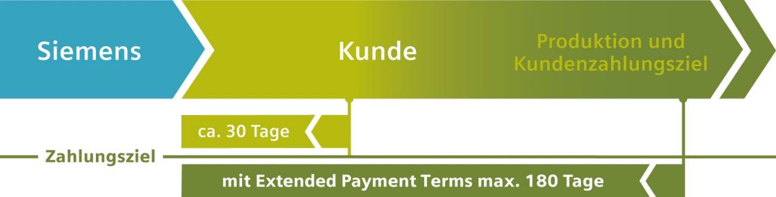 Prozess des Zahlungsziels und erweitertes Zahlungsziel (180 Tage)