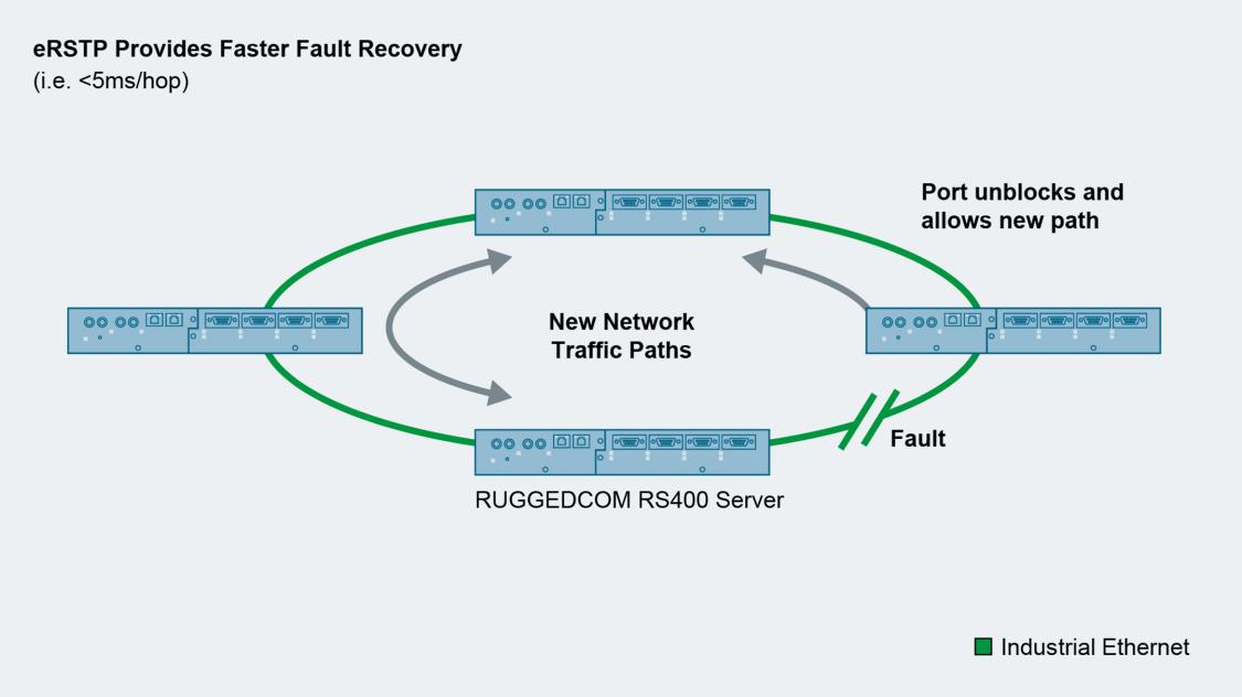 Entwicklung eines eRSTP-Protokolls, mit dem die Wiederherstellungszeit verkürzt werden kann.