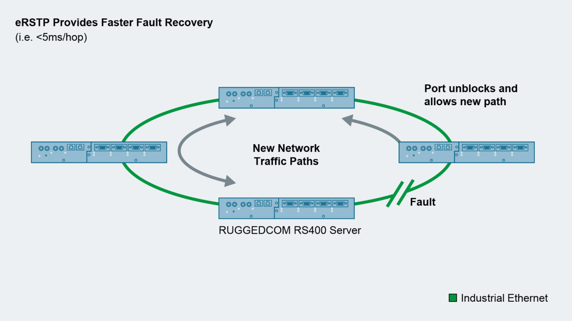 The evolution of eRSTP protocol to provide a faster fault recovery time.