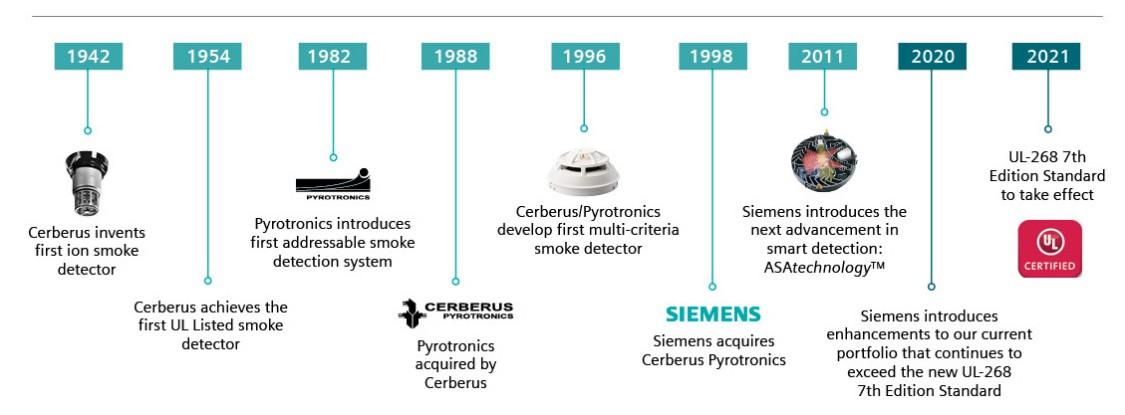 Siemens UL-268 7th Edition Smoke Detectors