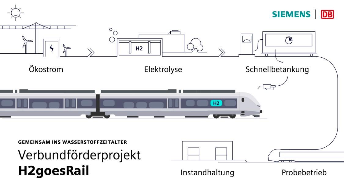 Grafik über das gemeinsame Projekt von Siemens Mobility und der Deutschen Bahn H2 goes rail mit dem Mireo Plus H in der Mitte