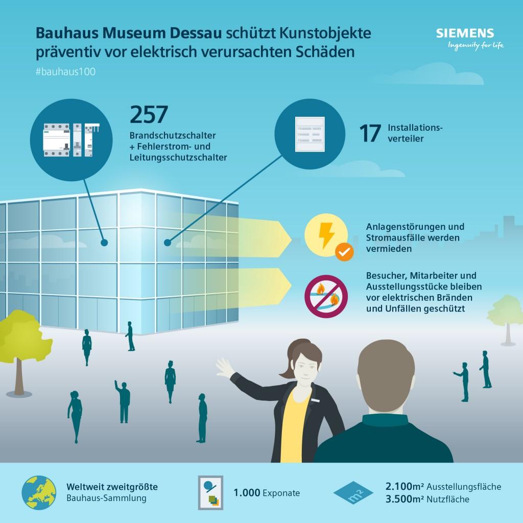 Siemens garantit la sécurité de l'installation électrique du nouveau musée Bauhaus de Dessau