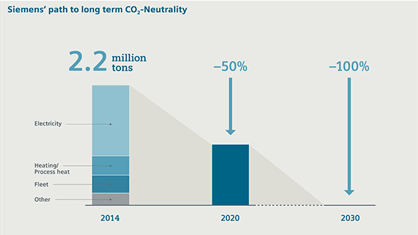 CO2 neutral operations at Siemens