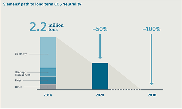 CO2 neutral by 2030