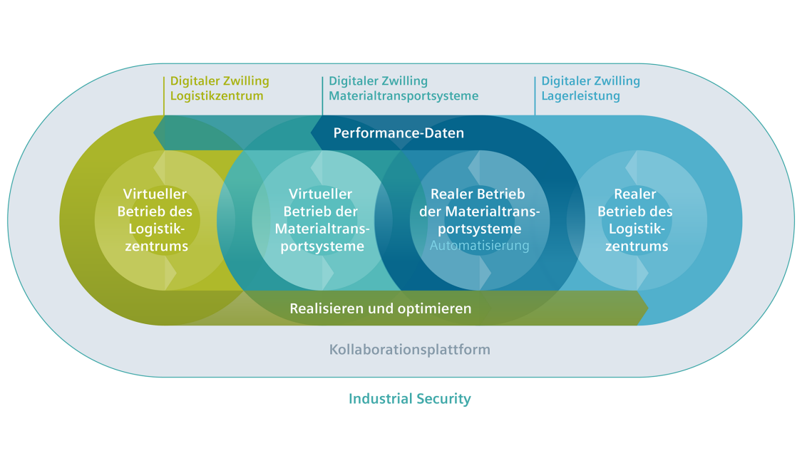 Digitaler Zwilling realer Betrieb Logistikzentrum