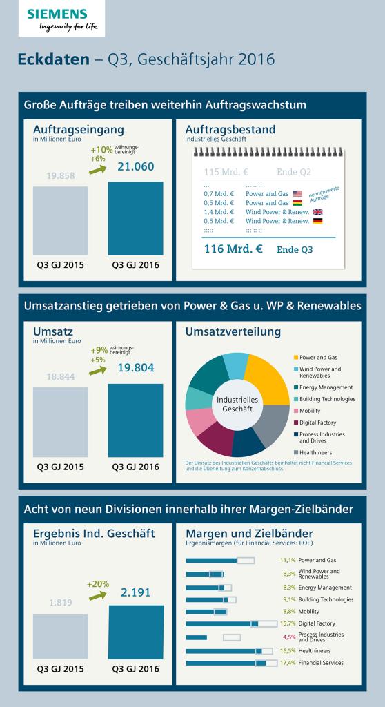 Infografik: Eckdaten