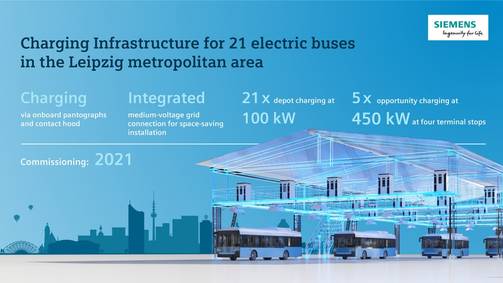 Siemens will deliver systems for charging the 21 electric buses along the routes as well as in the depot.