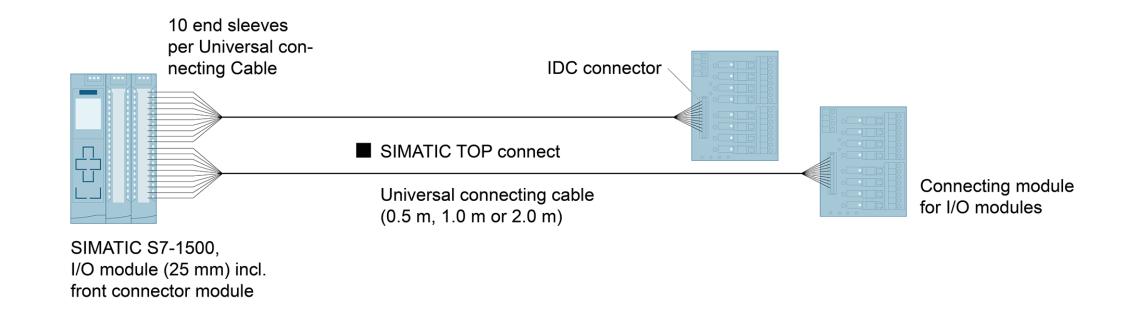 Графік конфігурації: SIMATIC TOP connect - універсальні сполучні кабелі