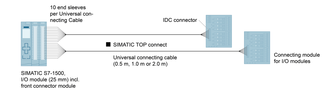 Configuration graphic: SIMATIC TOP connect – universal connecting cables