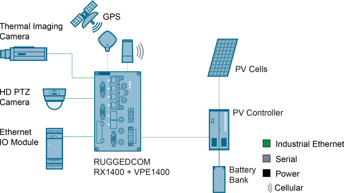 A router that has continuously transmitted data from a solar panel controller now analyzes this information on site. The control center is notified only if these values exceed a defined threshold.