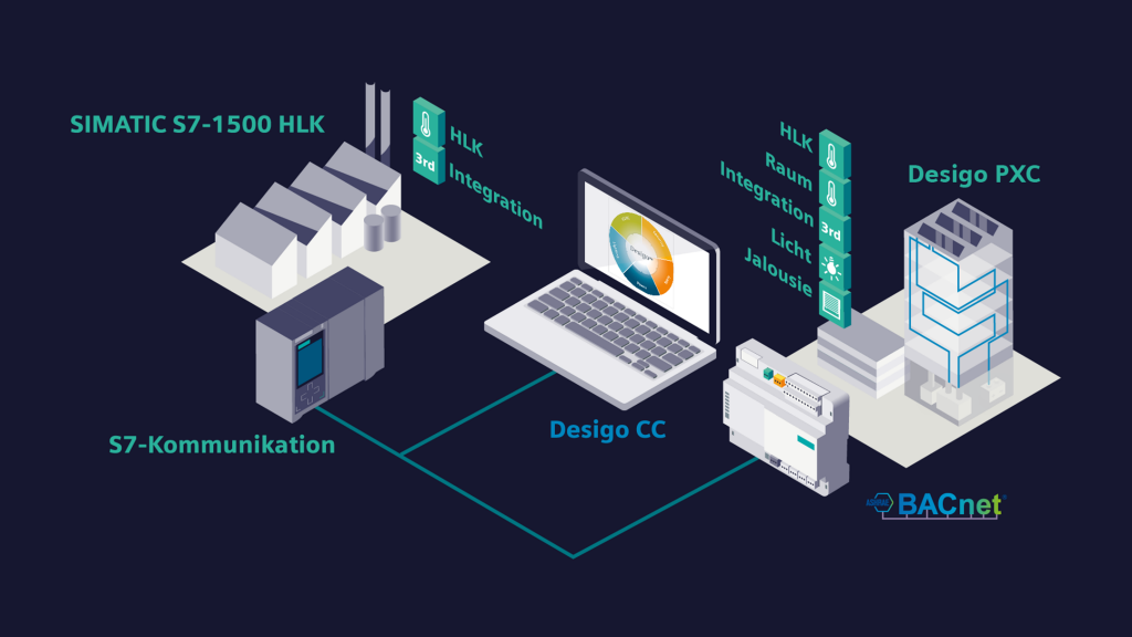 Simatic S7-1500 HLK Infografik