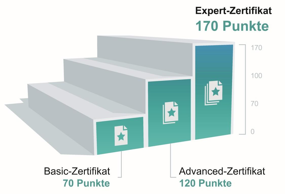 Zertifizierung zur Fachkraft für Gebäudeautomation