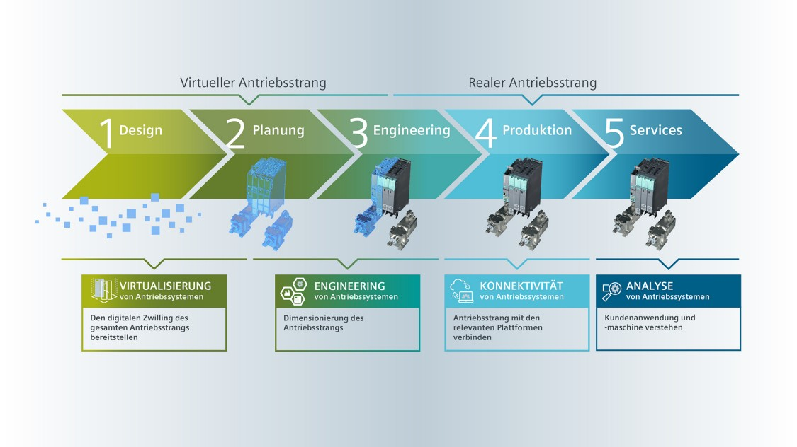 Digitalisierungslösungen für Niederspannungsumrichter