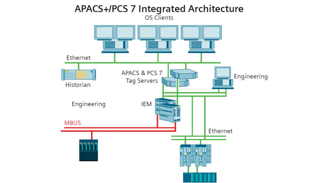 APACS+ Integrated architecture - USA