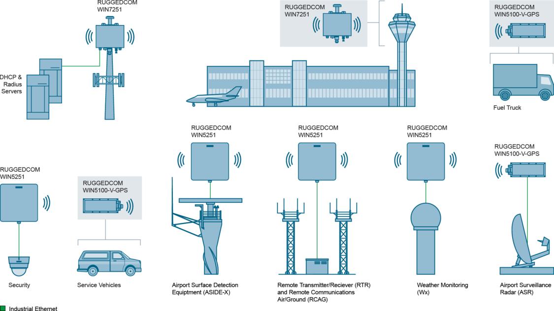 RUGGEDCOM WIN AeroMACS-Installationen und Anwendungen auf einem Flughafen.