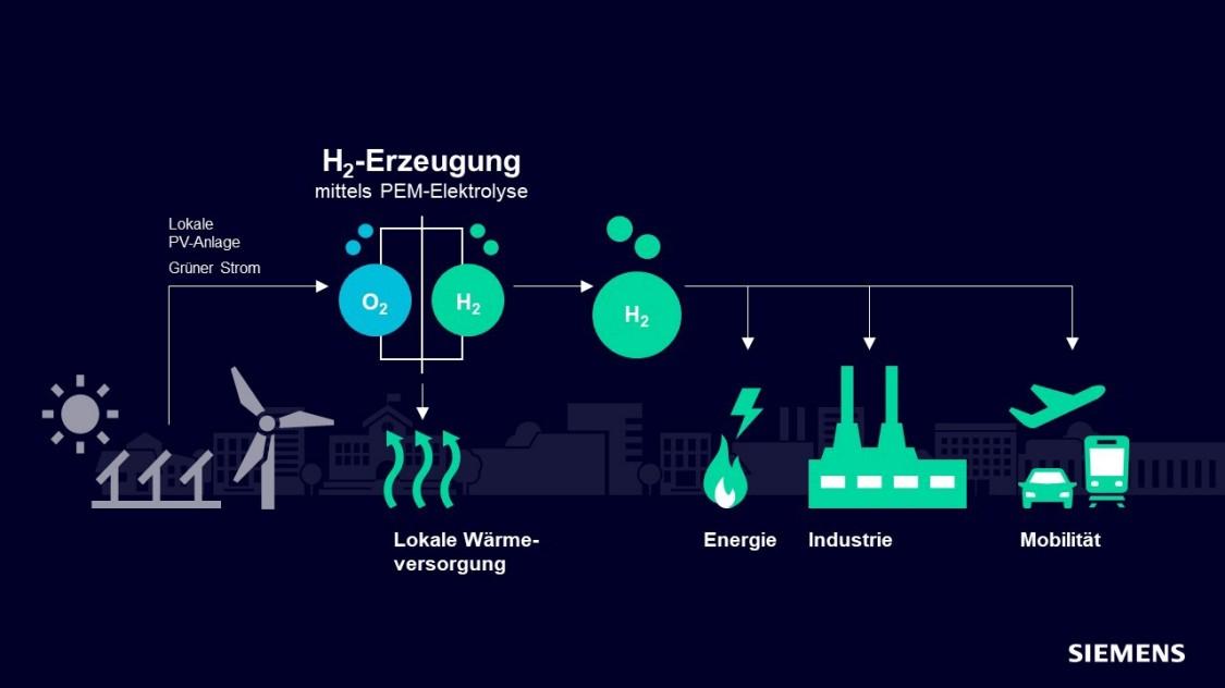 Grüner Wasserstoff in Düren