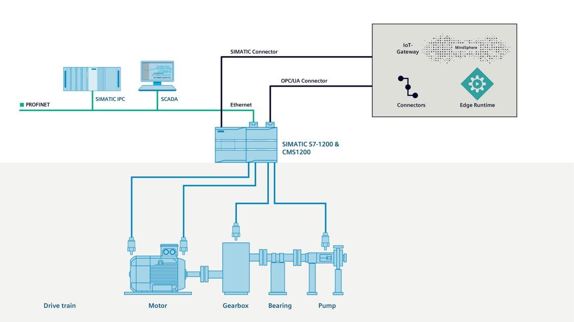 Anbindung von Niederspannungs-Antriebssträngen über SIPLUS CMS1200