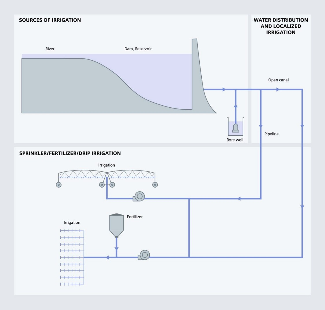 Irrigation Process Diagram