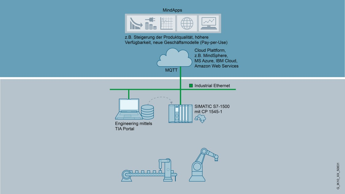 Applikationsbeispiel Cloud-Anbindung mit SIMATIC CP 1545-1