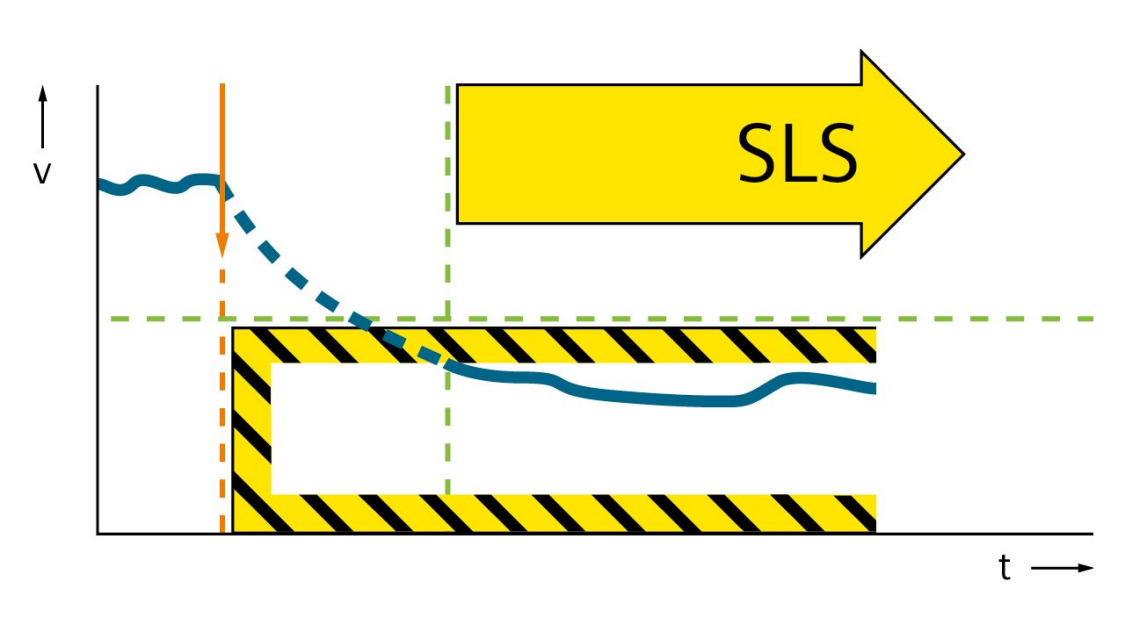 安全转速限制 (SLS)