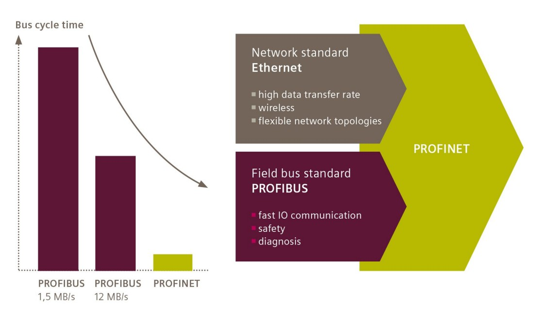 Graphic about bus cycle time of PROFIBUS and PROFINET