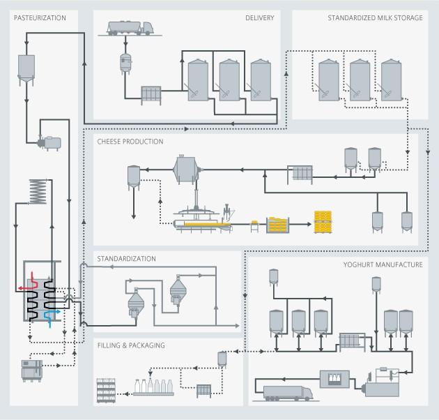 Dairy process overview - Siemens USA