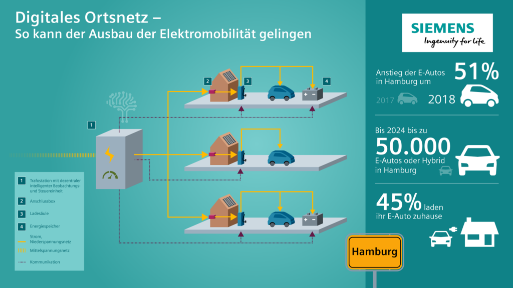 Siemens und Stromnetz Hamburg starten Pilotprojekt für digitales Ortsnetz
