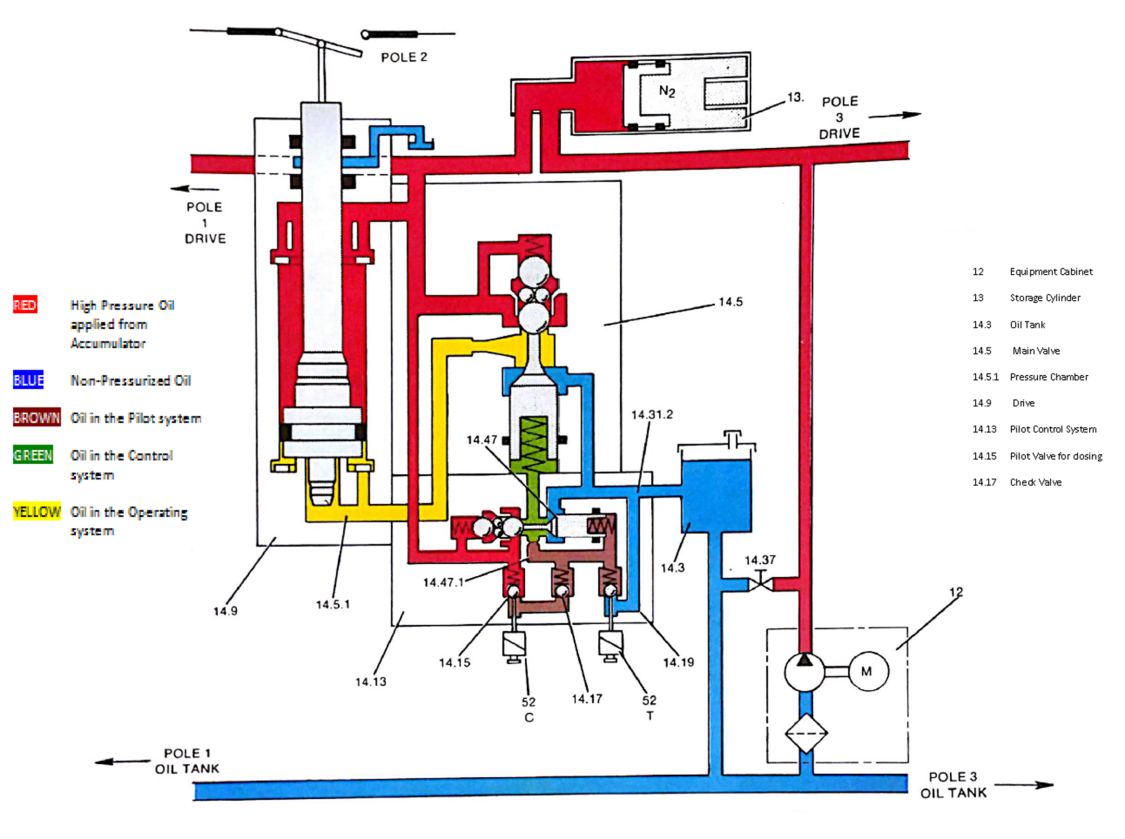 accumulator tank schematic hydraulic system maintenance on legacy circuit breakers t d  maintenance on legacy circuit breakers