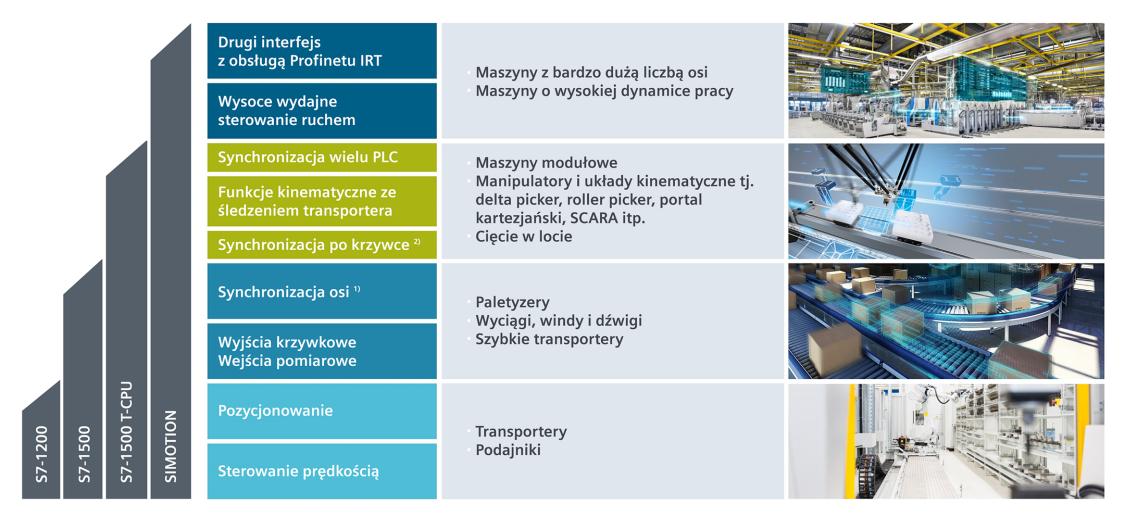 Realizacja typowych aplikacji przemysłowych