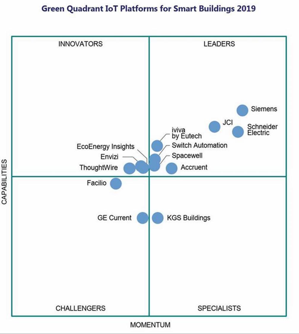 A Siemens az okos épületek vezető IoT platform szolgáltatója