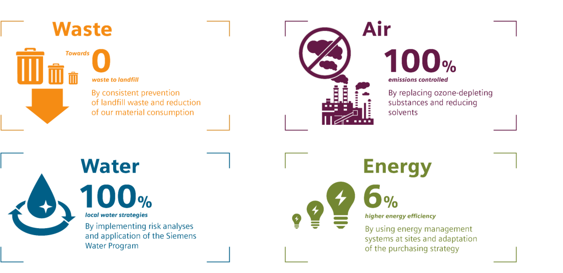 Conservation of resources | Sustainability | Siemens