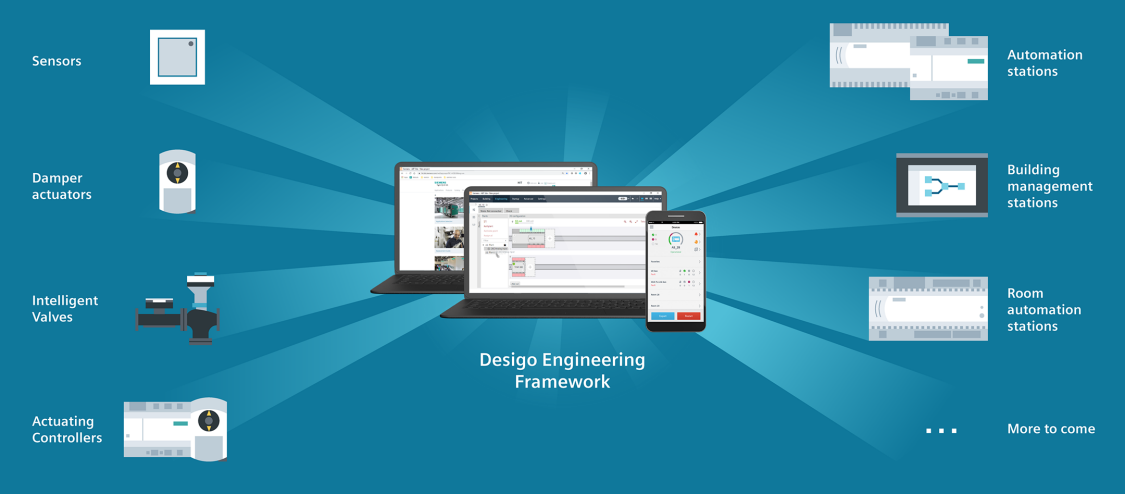 Desigo Engineering Framework is the engineering tool for various devices