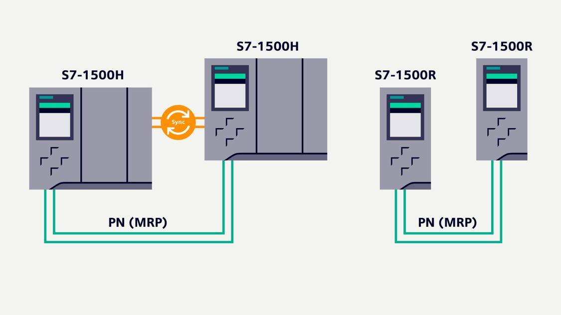 Technische Produktinformationen und Anwendungsbeispiele für SIMATIC S7-1500 R/H