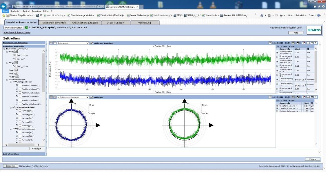 Software für die Werkzeugmaschinen ermöglichen eine Optimierung der Maschinenverfügbarkeit