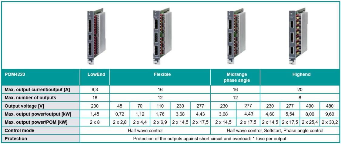 SIPLUS HCS 4200 Technical Data