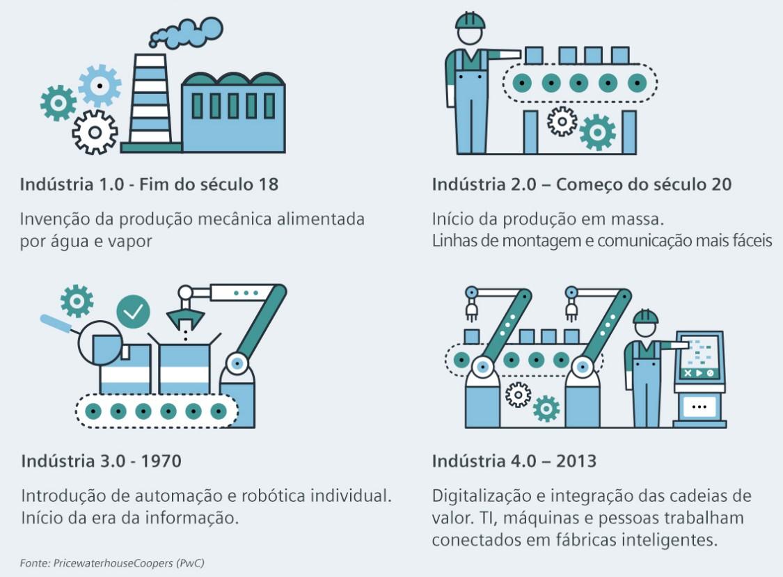 Infográfico apresentando as quatro revoluções industriais