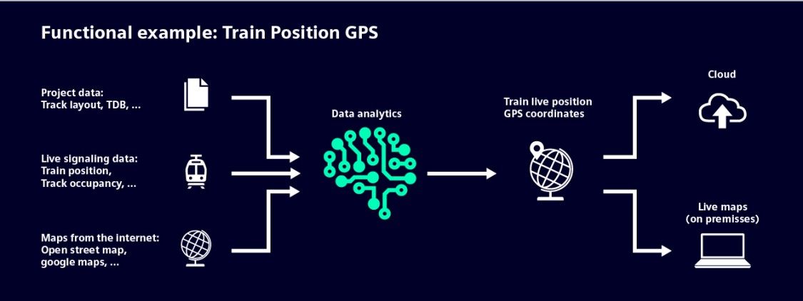 This is how the data analytics for GPS train position works