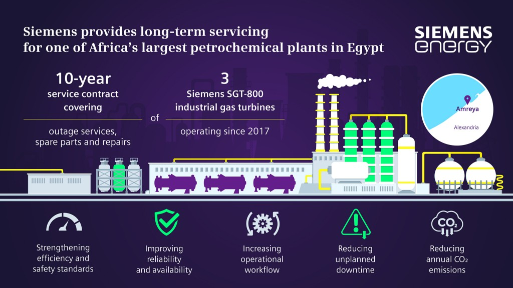 Siemens Energy provides long-term servicing for one of Africa's largest petrochemical plants in Egypt