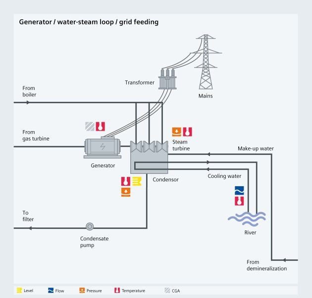 Combined cycle generator - steam loop, grid feeding USA