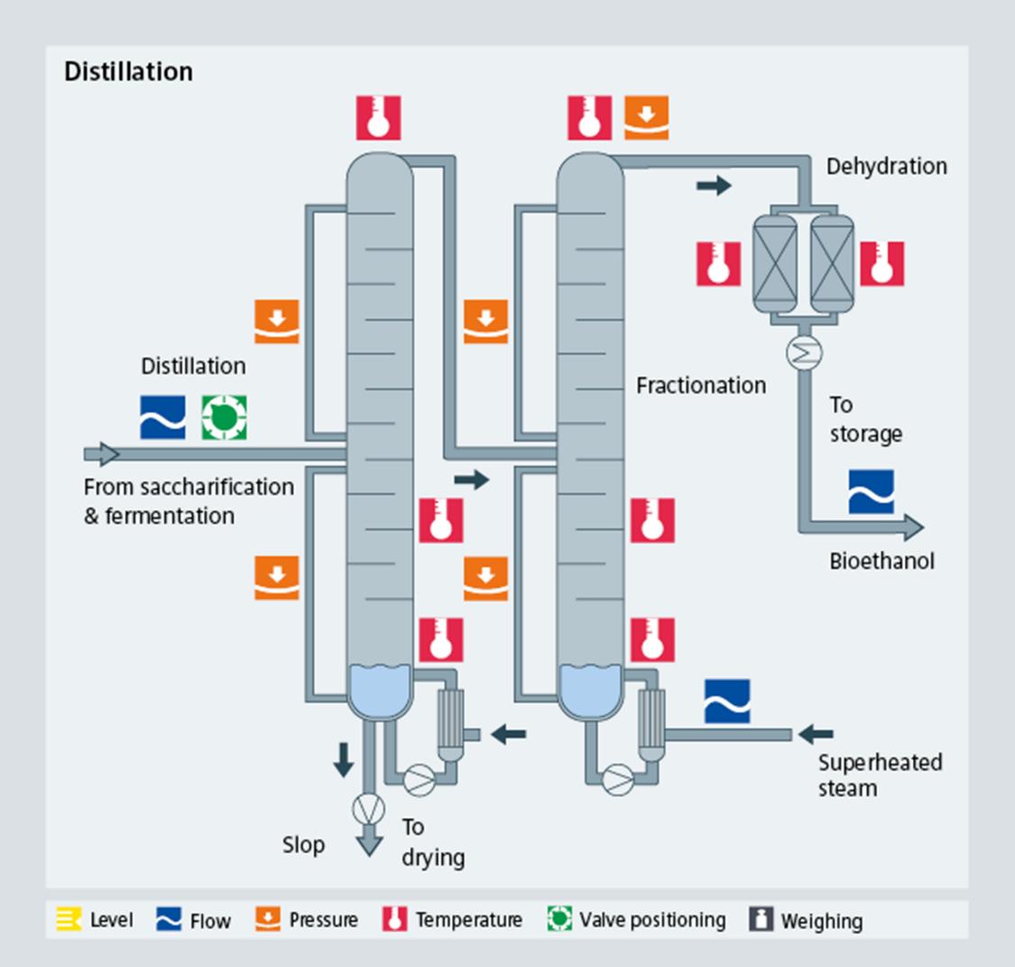 Bioethanol distillation - Siemens USA