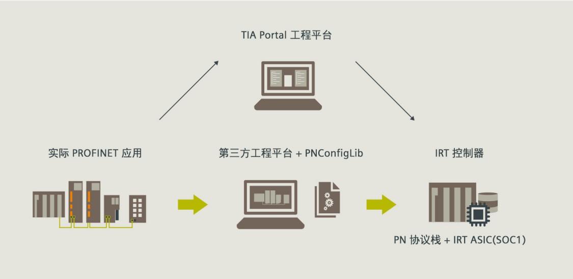 PROFINET HW configuration